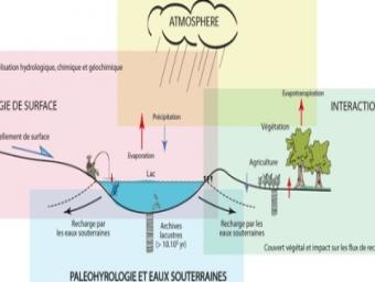 Le bilan hydrique du Cameroun